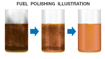 Fuel Polishing