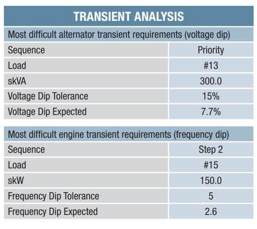 Generator transient analysis